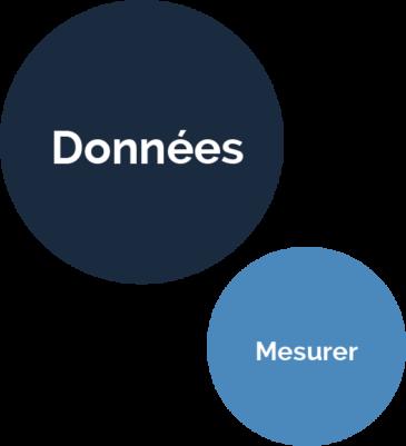 Mesurer les tests de votre produit
