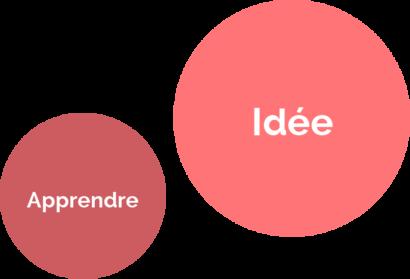Apprendre avant de réitérer avec le Lean Startup