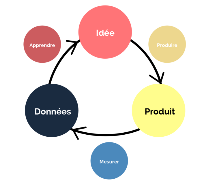 Le Lean Startup en une image