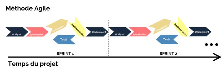 Méthode Agile en Itération