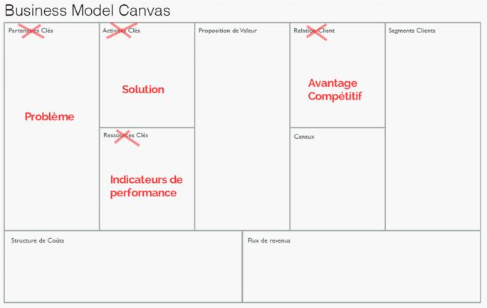 Les modifications faites au Business Model Canva