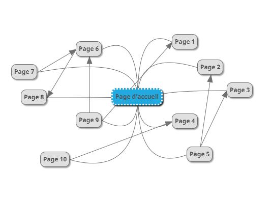 Structure d'un site web classique
