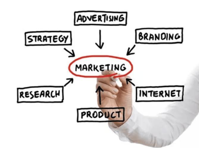 Publicité, Marque, Internet, Produit, Recherche, Stratégie tout est lié au marketing